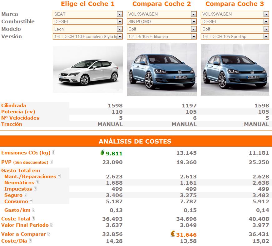 ¿Qué coche es más barato: diésel o gasolina?