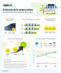 Infografía de evolución de la compra online entre 2012 y 2014
