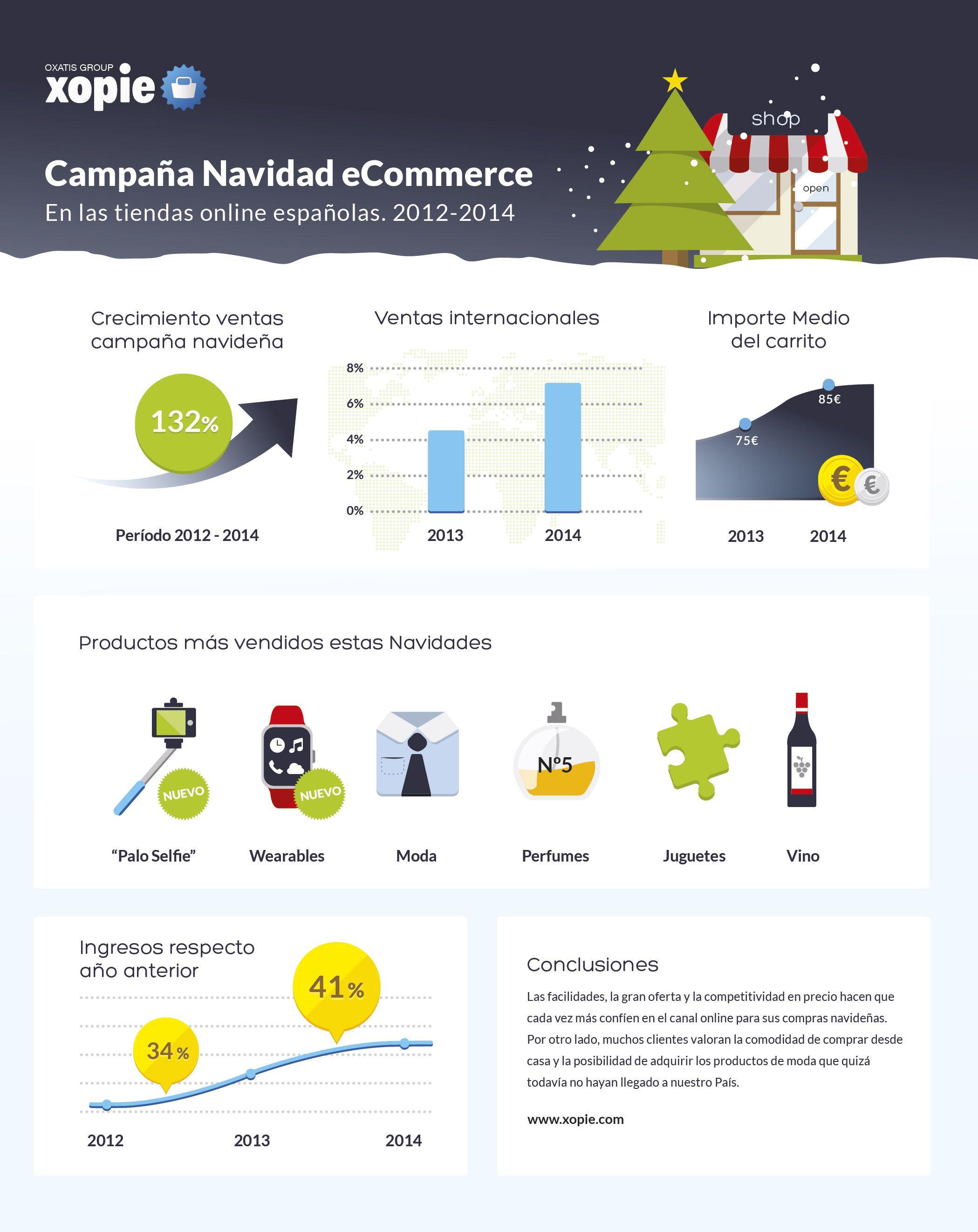 Las ventas online en Navidad crecen un 132,5% desde 2012