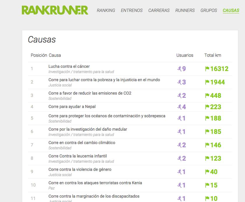 Rankrunner invita a sus usuarios a correr por una buena causa