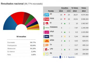 Ejemplo de gráfico generado con resultados electorales en comicios de Cataluña.