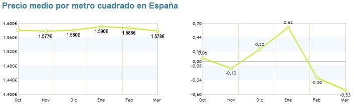El precio de la vivienda usada cae un 0,2% durante el primer trimestre