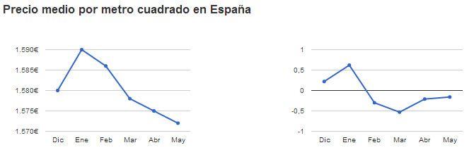 Fotografia Evolución precio vivienda usada en España