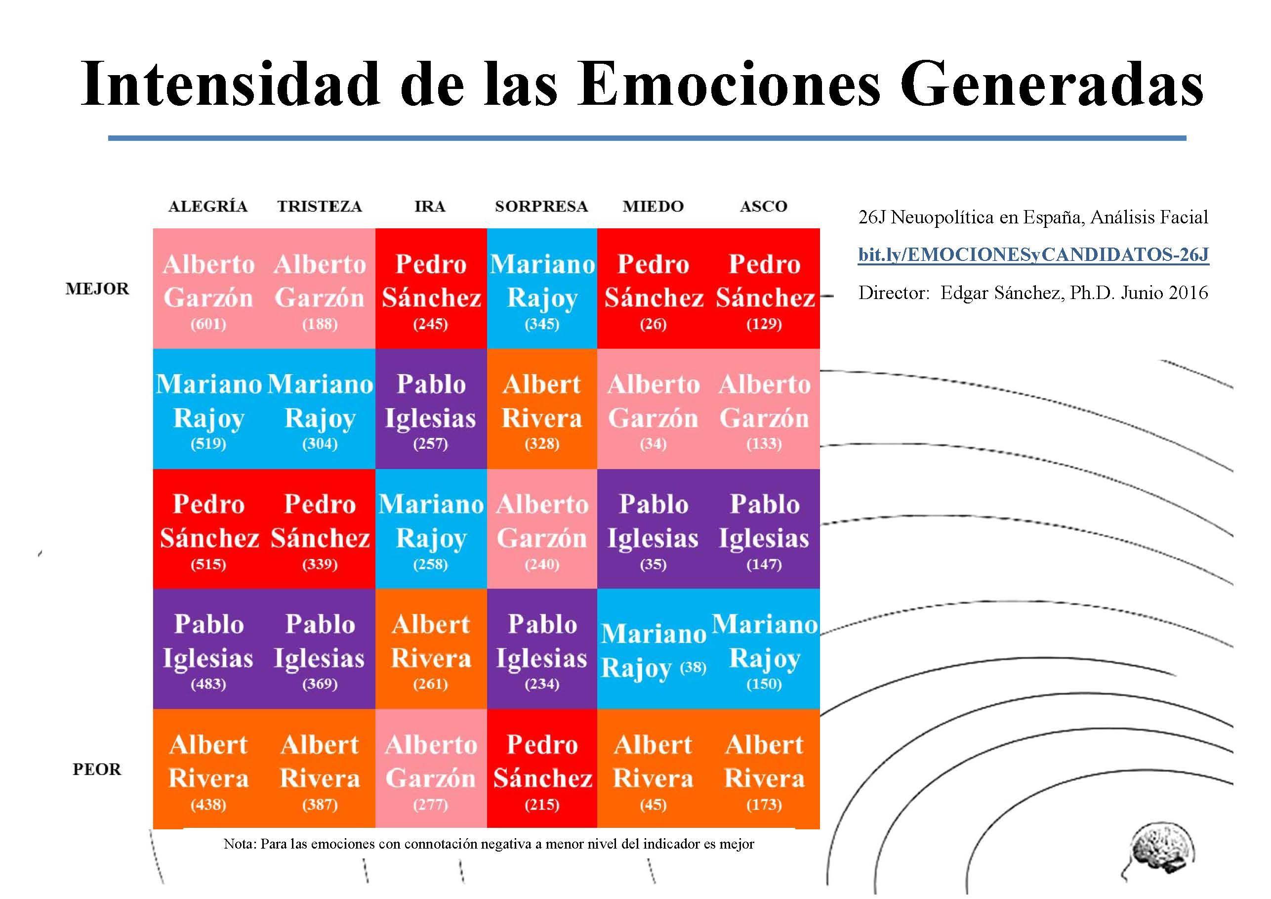 Fotografia 26J Neuropolitica Emociones y CandidatosTabla General