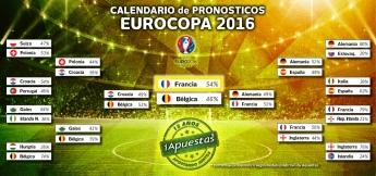 Eurocopa, cuadro de pronósticos