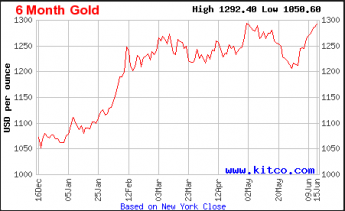 Cotización del Oro en los últimos 6 meses