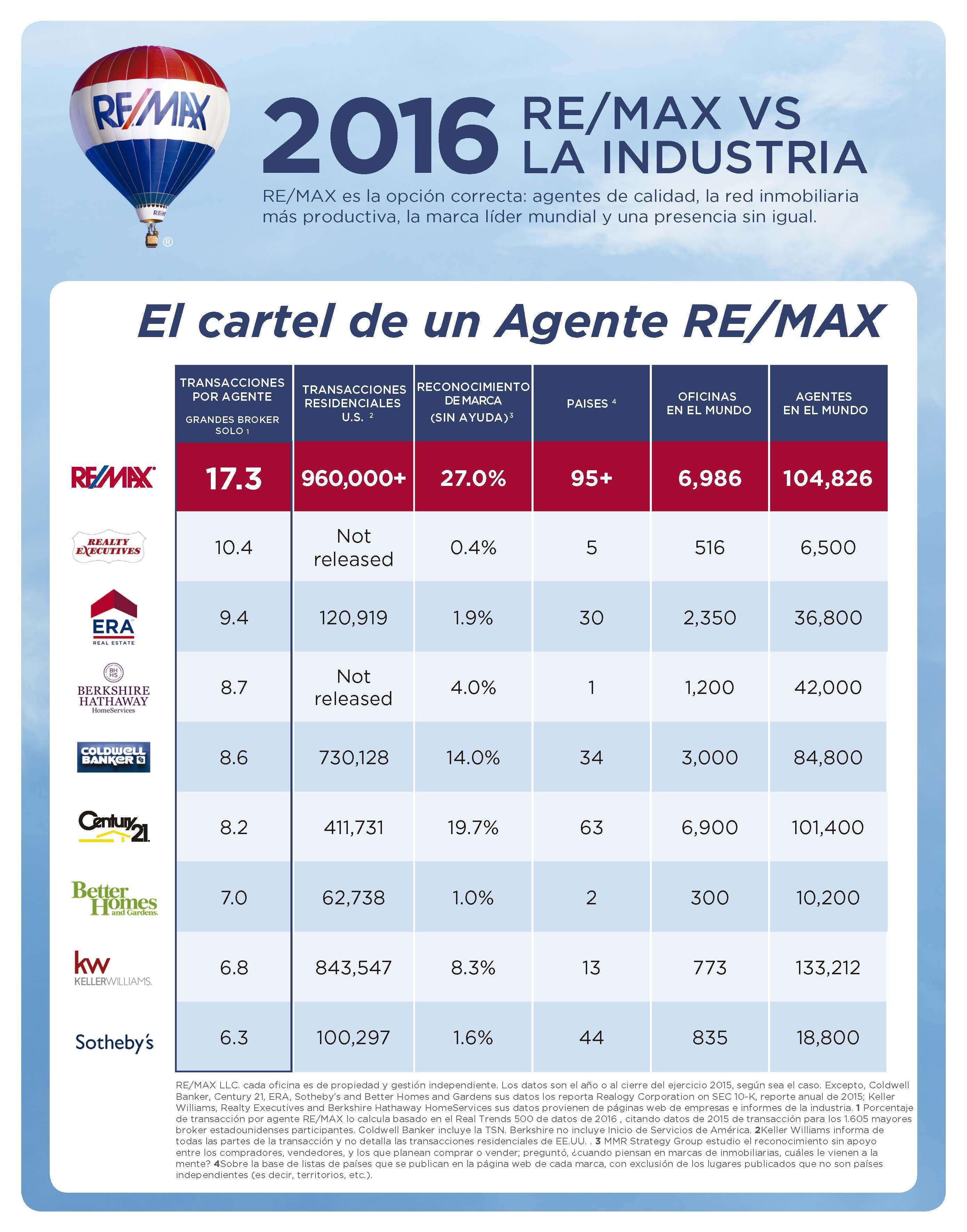 Re max espa a busca ampliar su red de agentes - Agente inmobiliario madrid ...