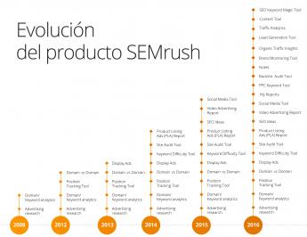 La evolución de SEMrush