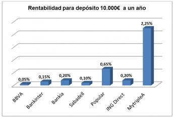La rentabilidad media de los depósitos bancarios en España es del 0.15 % y sigue cayendo