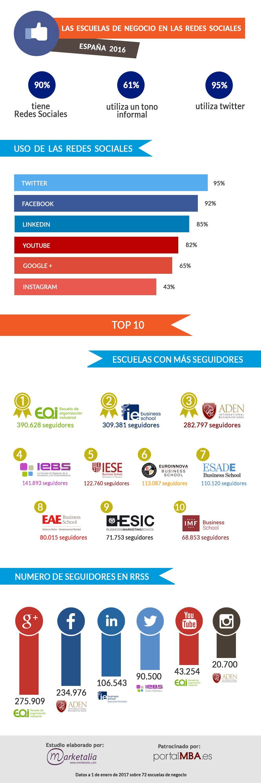 Empresas: El 90% de las Escuelas de Negocio de España ya tiene presencia en las redes sociales en 2016   Autor del artículo: Finanzas.com