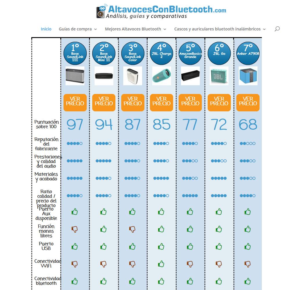 AltavocesConBluetooth.com la mejor web para comparar y elegir tu equipo de audio