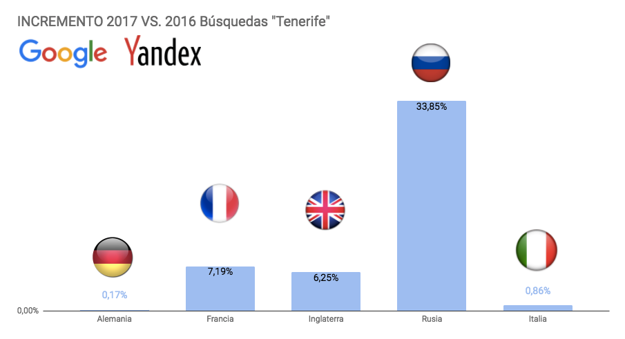 Fotografia Búsquedas de Tenerife en Google / Yandex