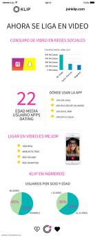 Infografía dating Apps en verano Klip