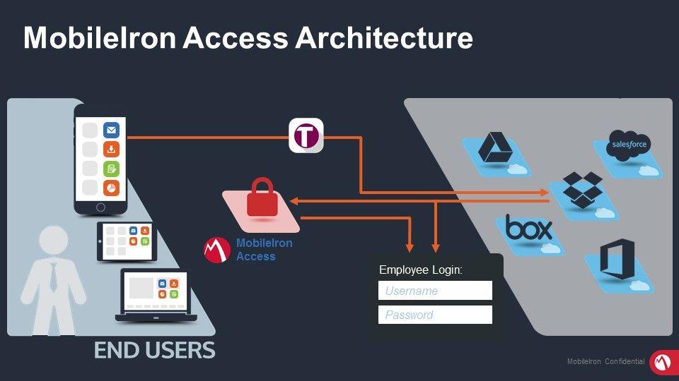 Fotografia MobileIron Access Architecture