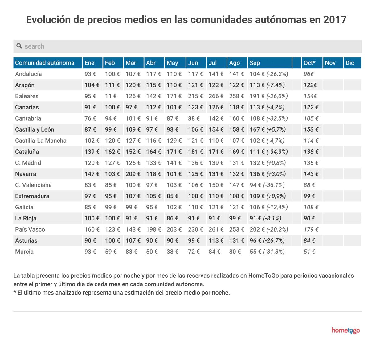 Fotografia Evolución de precios en las comunidades autónomas