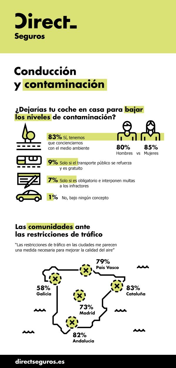 Fotografia Infografía Conducción y Contaminación