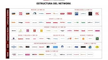 Estructura del Network