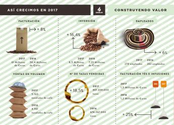 Crecimiento Cafés Candelas 2017