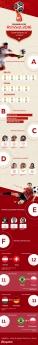 Historia de las Copas del Mundo