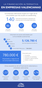 Infografía financiación alternativa Valencia