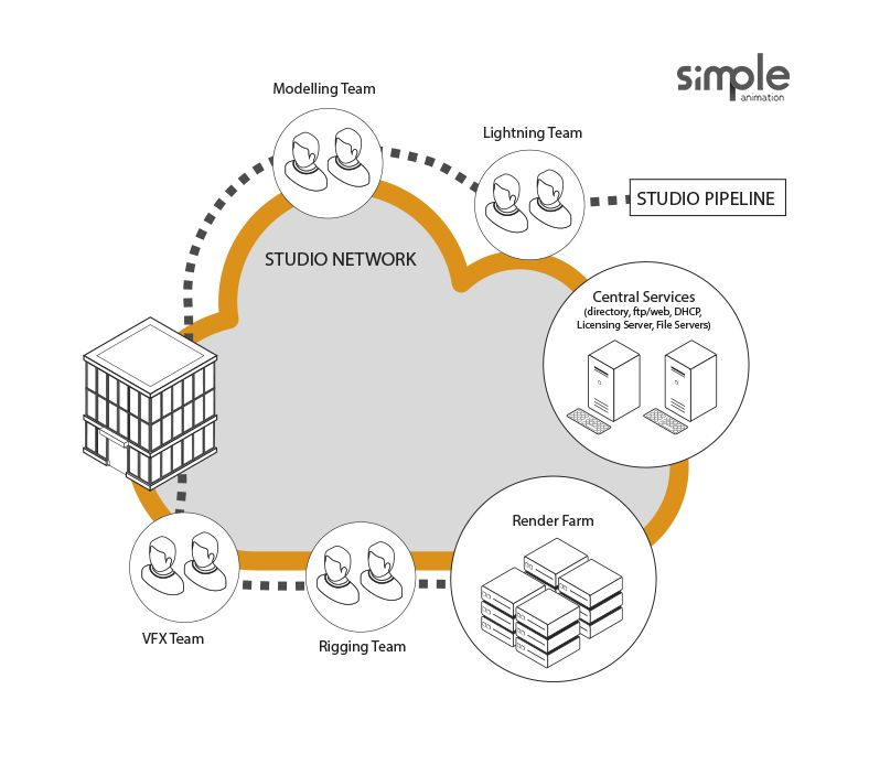 Fotografia Simple Animation Workflow