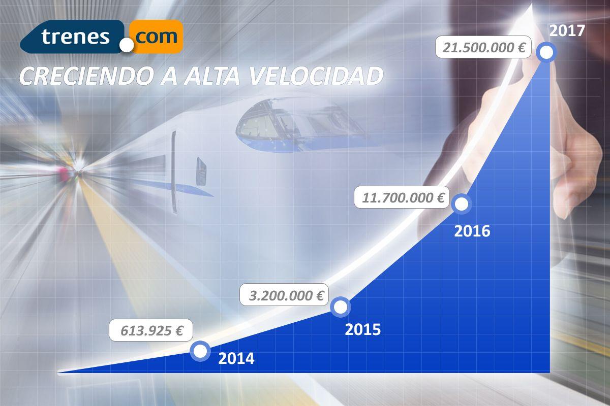Trenes.com cierra el 2017 superando los 21,5 millones de euros en venta de billetes de tren