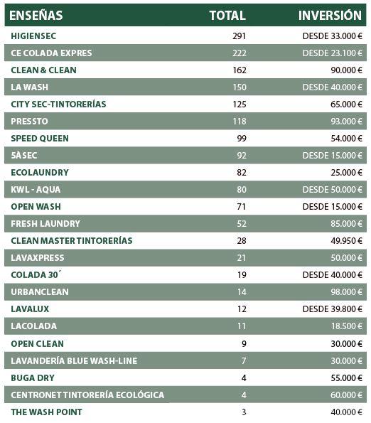 Franquicias de lavanderías y tintorerías: un negocio rentable y en auge, según Tormo Franquicias Consulting