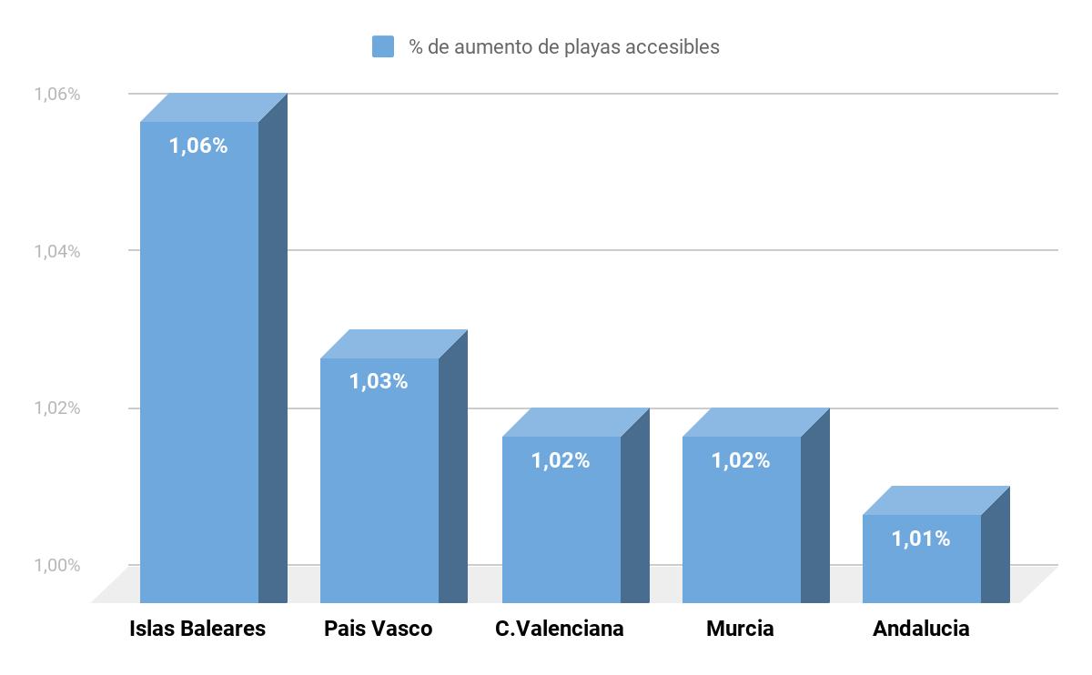 Fotografia Porcentaje deaumento de playas accesibles en España