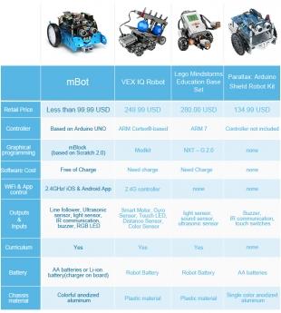 Foto de Tabla comparativa de robots educativos