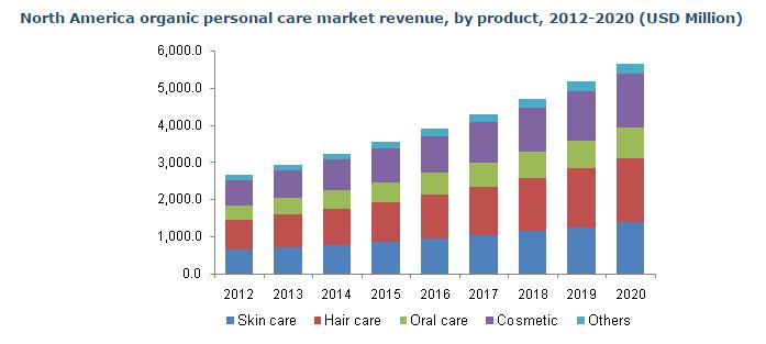 Foto de Previsiones crecimiento cosmética Natural USA