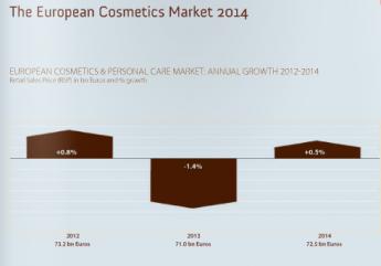 Foto de Crecimiento cosmética natural en Europa