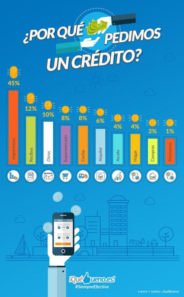 Foto de Infografía - motivos para pedir un crédito rápido -