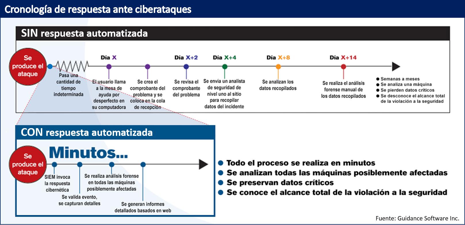 Foto de Cronología de respuesta ante ciberataques