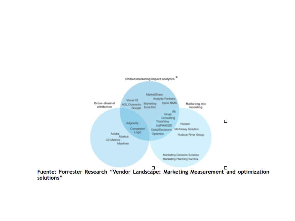 "Foto de Fuente: Forrester Research ""Vendor Landscape: Marketing"