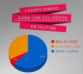 Foto de Ganancias con Youtube