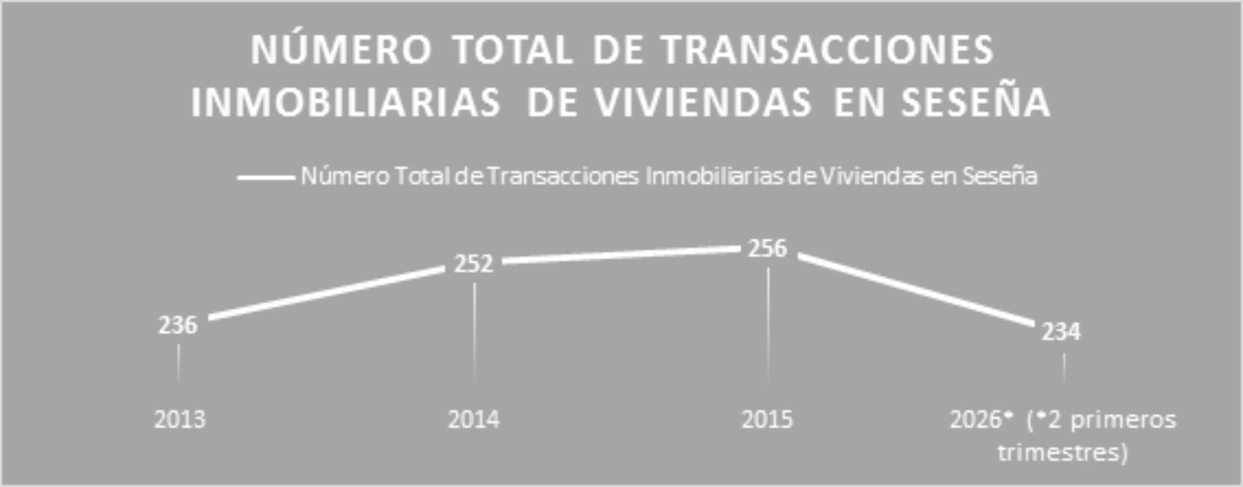 Foto de GRÁFICA NÚMERO TOTAL DE TRANSACCIONES INMOBILIARIAS DE