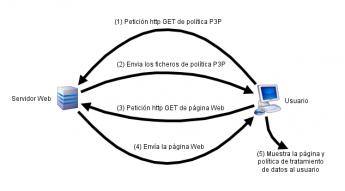 Gráfico de funcionamiento de P3P