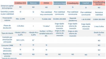 Tabla comparativa distintos tipos de financiación para empresas