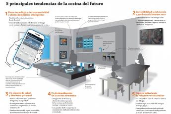 Foto de Infografía control cocina desde el móvil