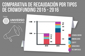 Comparativa de recaudación por tipos de crowdfunding 2015 y 2016