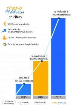 Evolución ManoMano 2015-2017