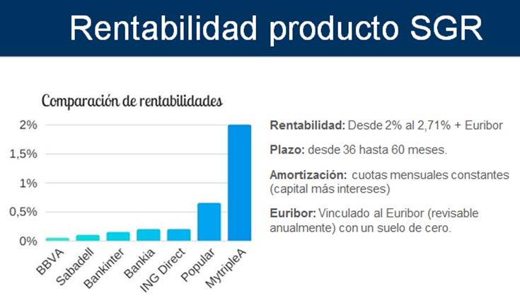 Foto de Tabla comparativa rentabilidades banco vs MytripleA