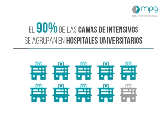Los hospitales universitarios agrupan el 90% de las camas en críticos