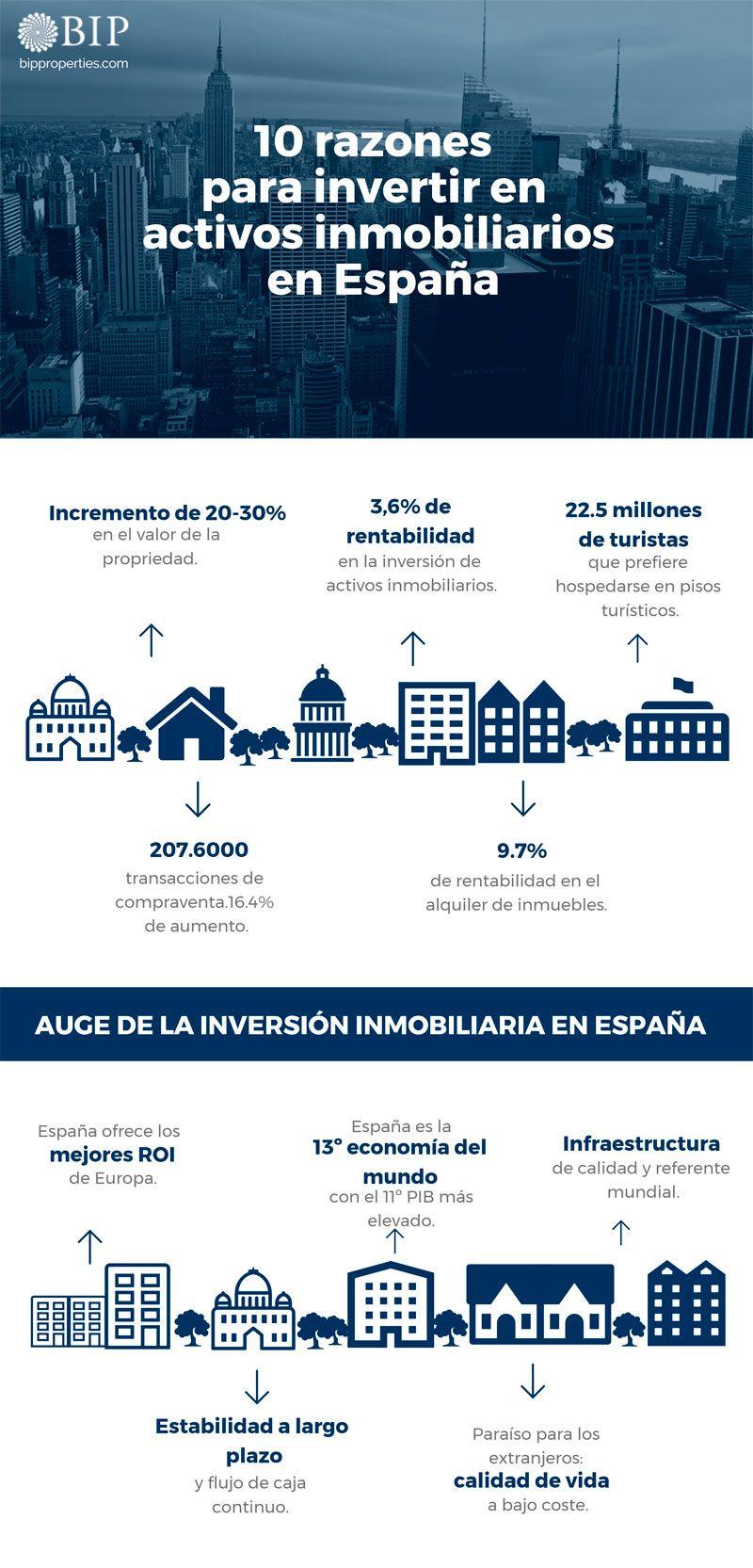 10 razones para invertir en activos inmobiliarios en España