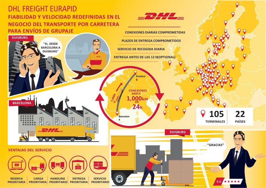Dhl reinventa el producto premium de transporte de for Oficinas de dhl en madrid