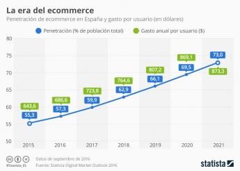 Penetración de ecommerce en España y gasto por usuario (en dólares)