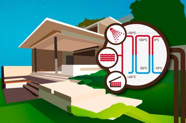 Empresas: La geotermia en proyectos residenciales, una opción cada vez más extendida | Autor del artículo: Finanzas.com