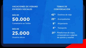 Resumen del análisis en redes sociales