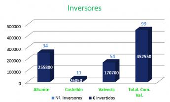La Comunidad Valenciana, la tercera que más invierte en crowdlending