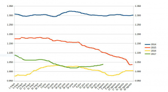 Los precios del combustible experimentan una subida gradual a lo largo de los meses de verano
